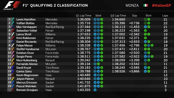 F1イタリアGP予選Q2順位