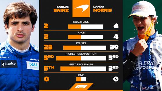 マクラーレンのカルロス・サインツ・ジュニアとランド・ノリスの2020年F1前半の成績比較