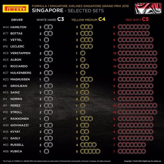 2019年F1シンガポールGP:F1ドライバーのタイヤ選択表