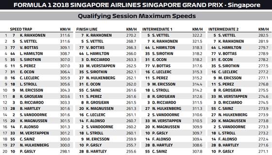 スピード・トラップと各ポイントの最高速度:2018年F1シンガポールGP予選