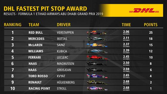 2019年F1アブダビGP 最速ピットストップ・トップ10
