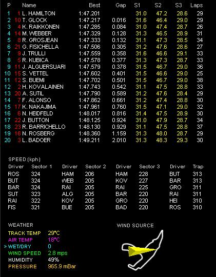 第12戦ベルギーGP金曜フリー走行2回目