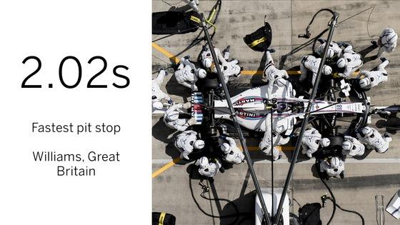 2017年F1の最多最速ピットストップ・チームはウィリアムズ