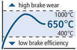 F1、ブレーキ、カーボンファイバー温度