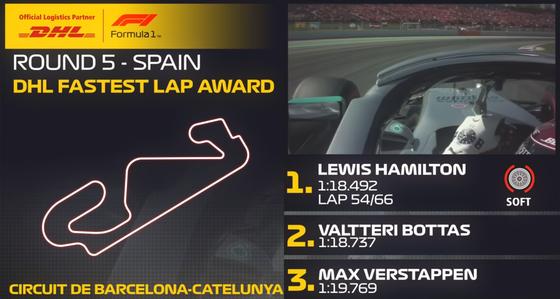 ルイス・ハミルトンがファステストラップ(最速ラップタイム):2019年F1スペインGP