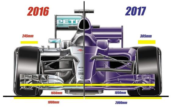 2017年F1マシンと2016年F1マシン比較図(正面)