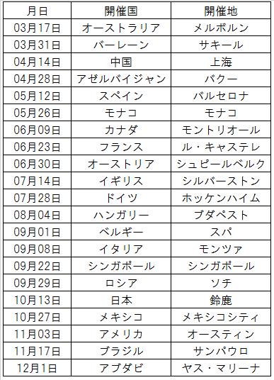 2019F1カレンダー