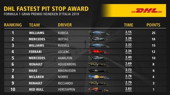 2019年F1イタリアGP 最速ピットストップ・トップ10