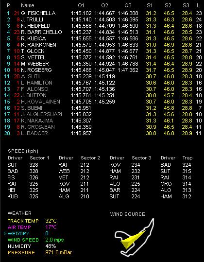 第12戦ベルギーGP予選 Q3