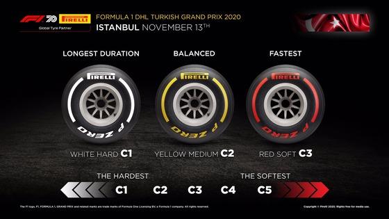 2020年F1トルコGPのタイヤ・コンパウンド