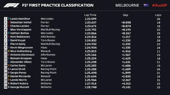 2019年F1第1戦オーストラリアGPフリー走行1回目
