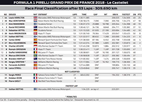 2018年F1フランスGP決勝レース