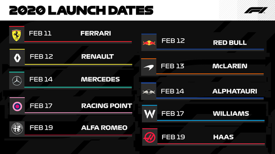 2020年F1マシン全チームの発表日