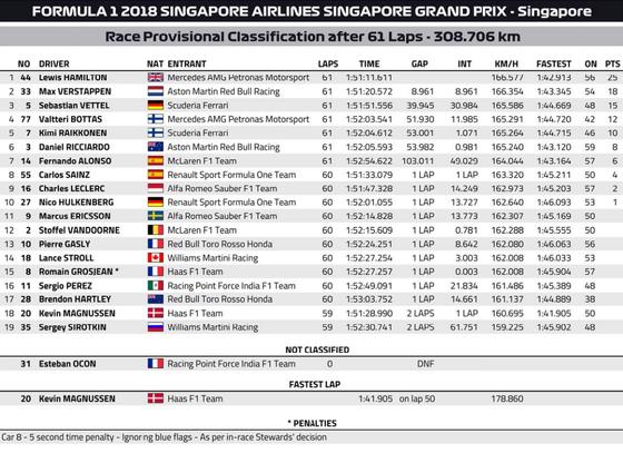 2018年F1第15戦シンガポールGP決勝レース