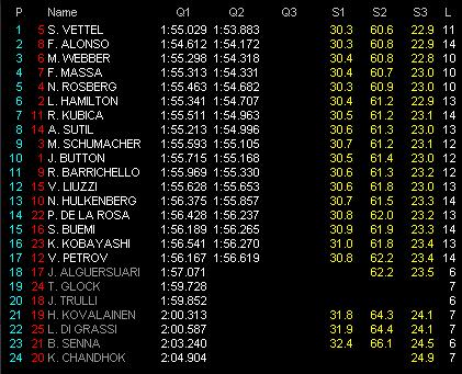 第1戦バーレーンGP予選 Q2