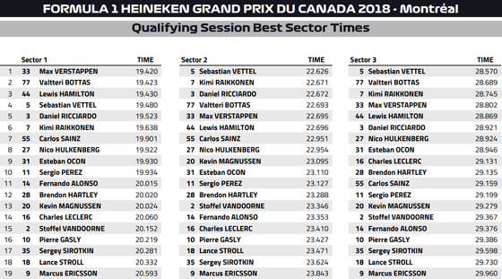 ベスト・セクター・タイム:2018年F1カナダGP予選