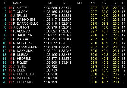 第4戦バーレーンGP予選 Q2