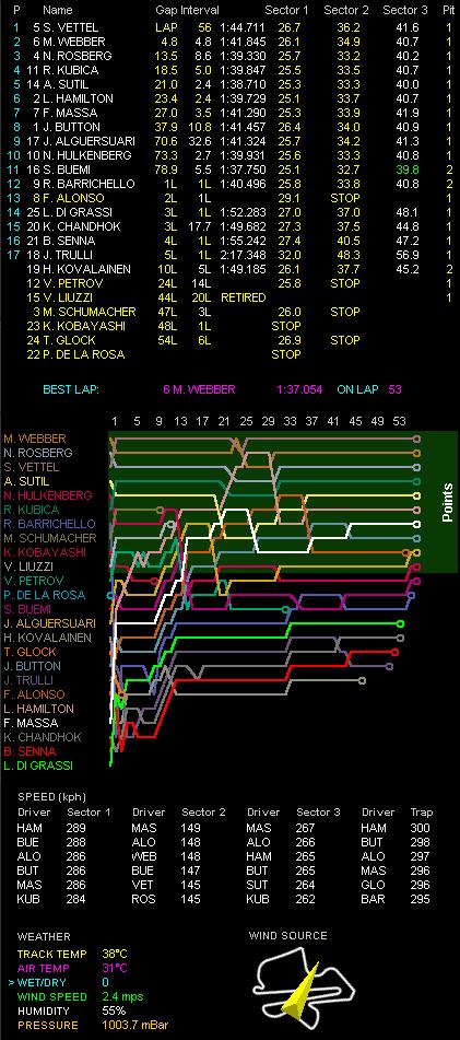 F1第3戦マレーシアGP決勝