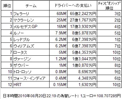2010年F1チームからドライバーへの推定支出 - 12戦までのコンストラクターズ・ランキング付