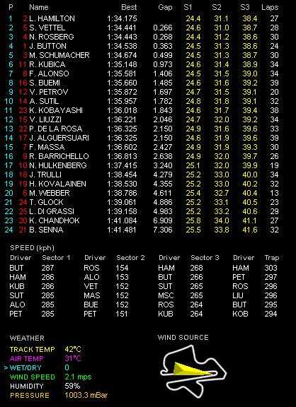 F1第3戦マレーシアGP金曜フリー走行2回目