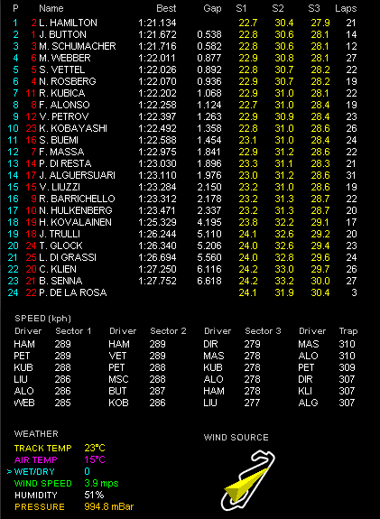 F1第5戦スペインGP金曜フリー走行1回目