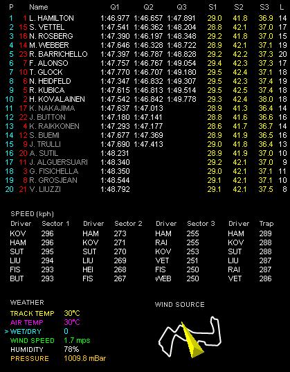 第14戦シンガポールGP予選 Q3