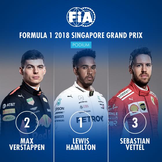 1位ルイス・ハミルトン、2位マックス・フェルスタッペン、3位セバスチャン・ベッテル:2018年F1シンガポールGP決勝