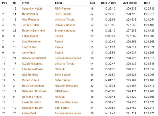 イギリスGP 各ドライバーのファステスト・ラップ