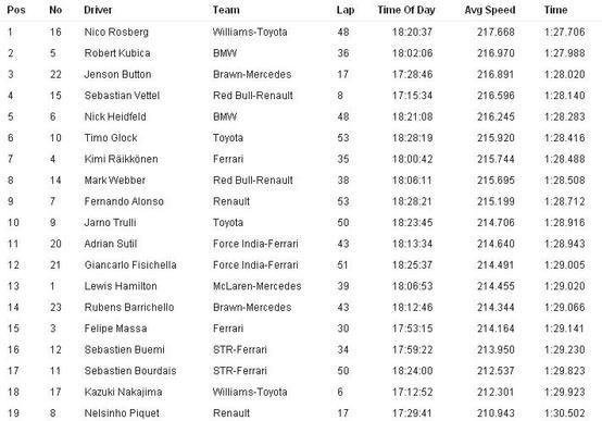 オーストラリアGP ファステスト・ラップ