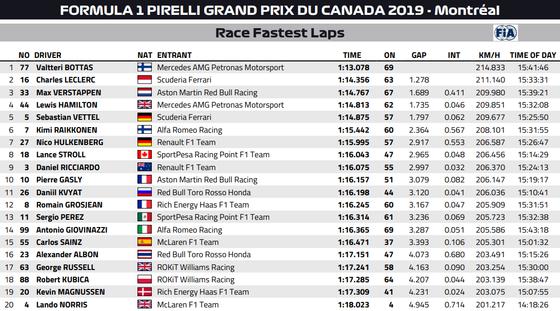 2019年F1カナダGP:ファステストラップ(最速ラップタイム)