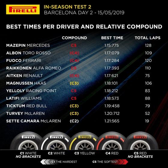 バルセロナF1テスト 2019年5月15日タイムシートとベスト・タイム時の使用タイヤ
