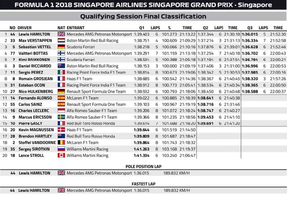 2018年F1シンガポールGP予選