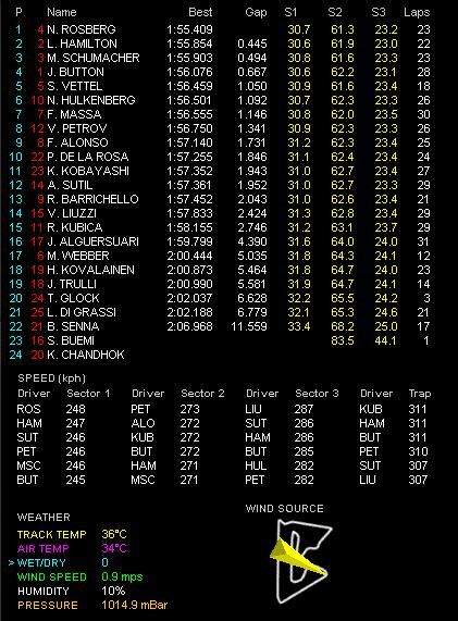 第1戦バーレーンGP金曜フリー走行2回目