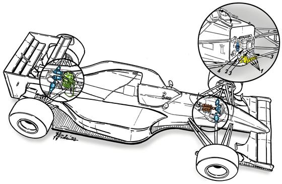 ウィリアムズFW15CのABSシステムを示す図: 1.システムを活性化する4つのMoog製電磁弁 2.センサー 3.油圧コネクター 4.ブレーキ液シリンダー