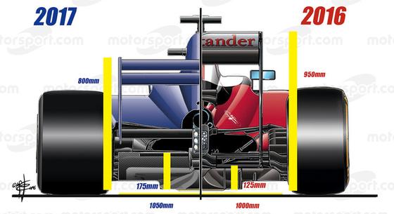 2017年F1マシンと2016年F1マシン比較図(背面図)