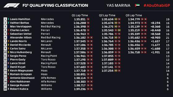 2019年F1第21戦アブダビGP予選