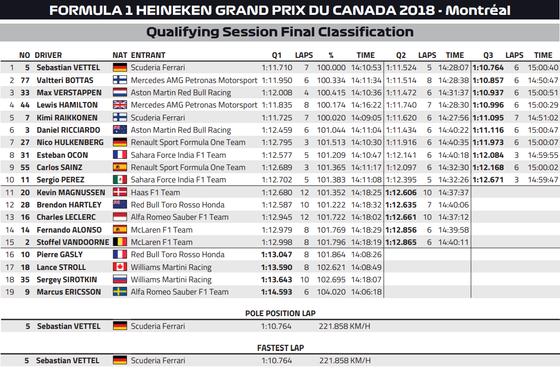 2018年F1カナダGP予選