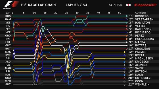 2016年F1第17戦日本GP決勝・ラップチャート
