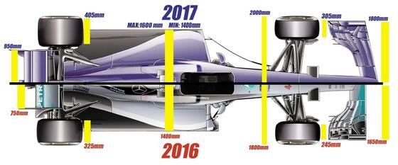 2017年F1マシンと2016年F1マシン比較図(上面図、平面図)
