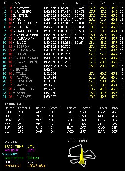 F1第3戦マレーシアGP予選 Q3