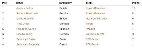 ドライバーズ・ランキング(オーストラリアGP)