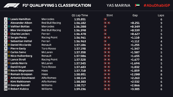 F1アブダビGP予選Q1順位