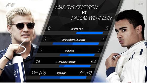 マーカス・エリクソン vs パスカル・ウェーレイン 2017年F1シーズン前半成績比較
