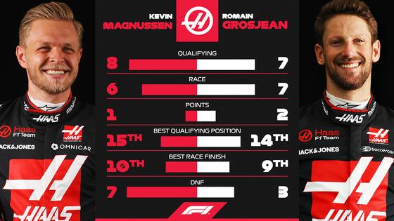 ケビン・マグヌッセンとロマン・グロージャンの2020年F1の成績比較(ハース)