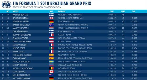 2018年F1第20戦ブラジルGPフリー走行2回目