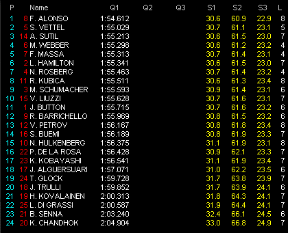第1戦バーレーンGP予選 Q1