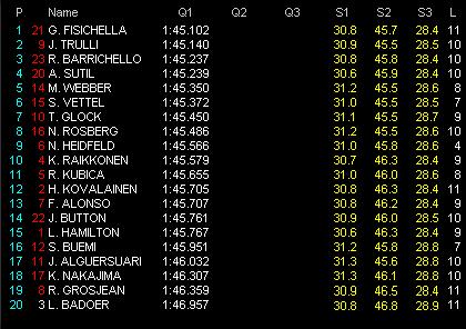 第12戦ベルギーGP予選 Q1