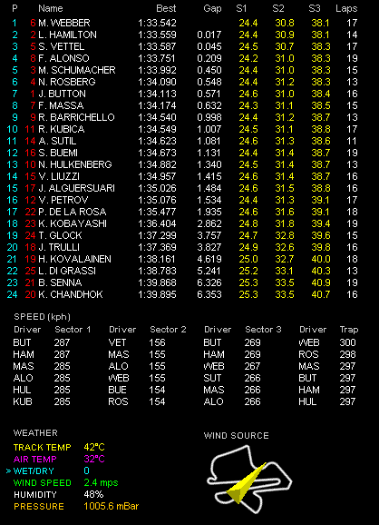 F1第3戦マレーシアGP土曜フリー走行