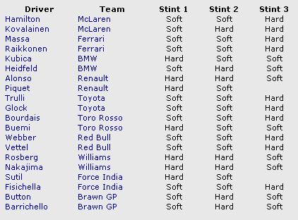 イギリスGP 各ドライバーのタイヤ選択
