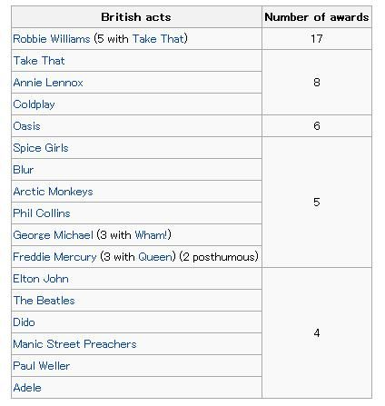 Brit Most Successful Acts